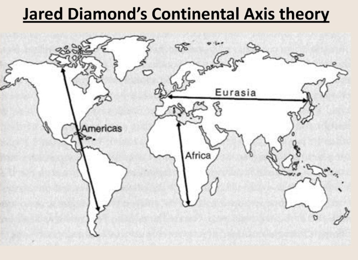 Jared continental axis theory